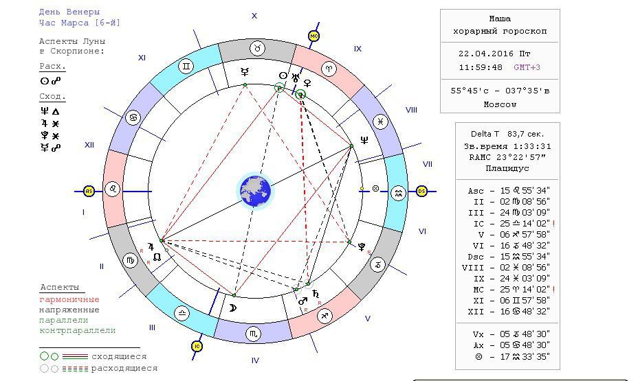 венера в астрологии рассчитать пары топливного бака