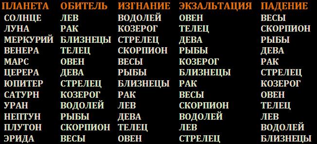 дева 20 сентября марс в каком доме продажу Свердловская