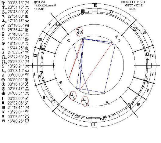Отдавать долг по лунному календарю