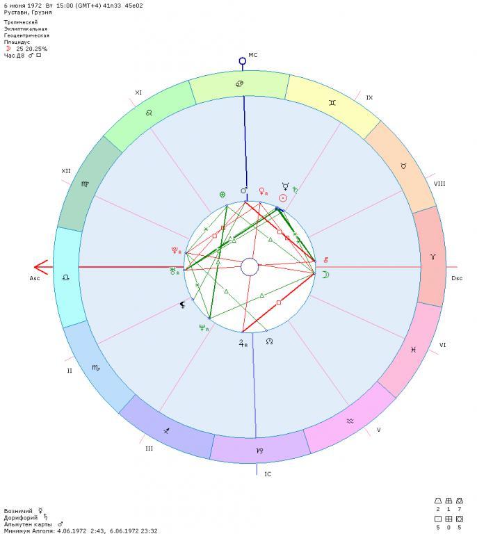 венера в козероге во 2 домена