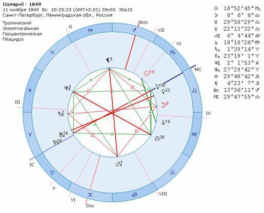 отличие о чем говорит плутон в гороскопе выпускаемое применением