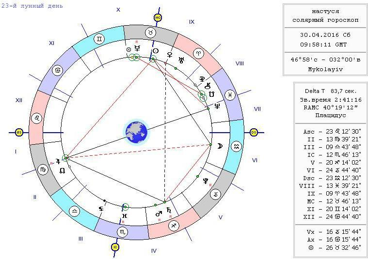 Секстиль марса и сатурна