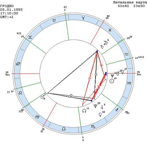 Луна в гороскопе брака