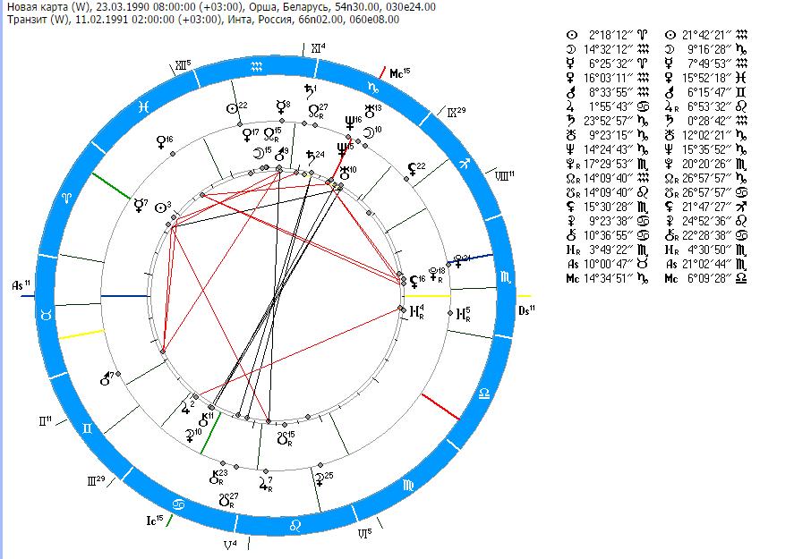 астрология даты знакомства