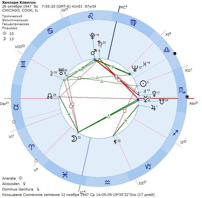 Сексуальная озабоченность в астрологии