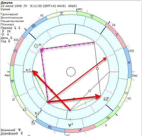 парс фортуны квадрат юпитер маринада