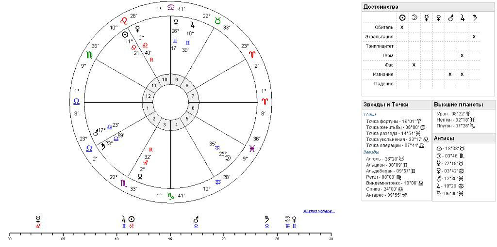 Астрологическая программа SOTIS. 28-окт-12 00:50 / фотография