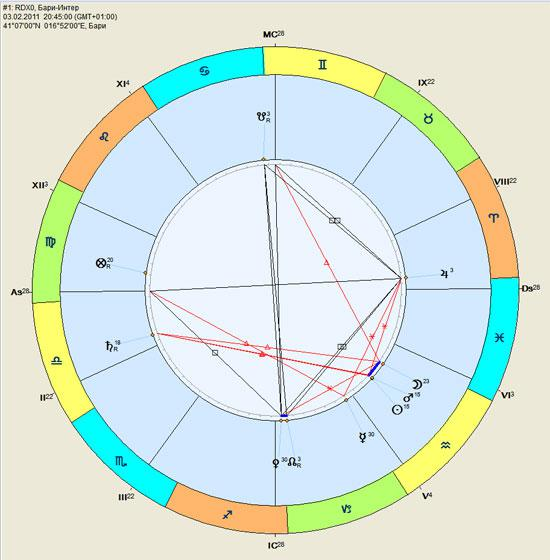 Астрологи форекс форекс тактика выхода из минуса