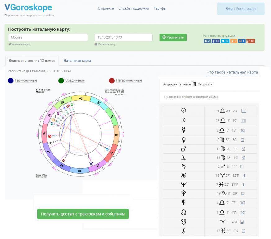 Онлайн гороскоп на год по натальной карте онлайн