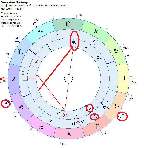 Вк и астрология