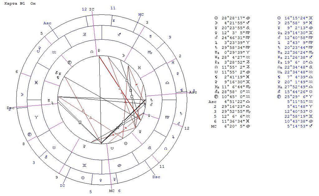 змея подробный гороскоп