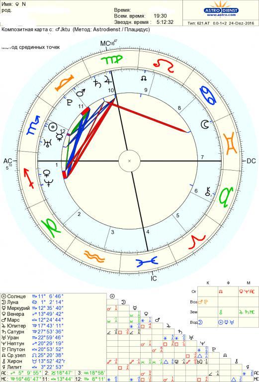 соединение сатурна и узлов в синастрии