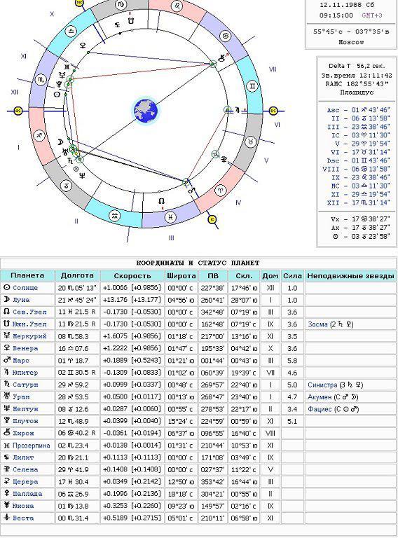 Автор: marisa, 7 апреля, в предсказательная астрология.