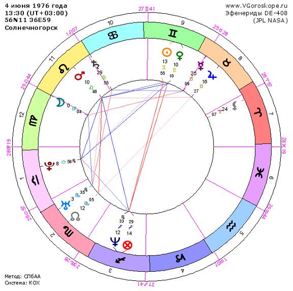 Гороскоп Алексея Навального, натальная карта Навального, анализ гороскопа событий - Астрология метод Шестопалова С.В.